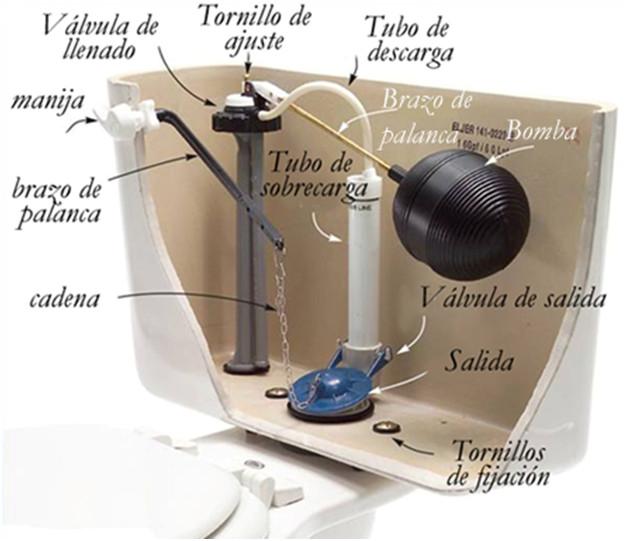 Arreglo una cisterna de inodoro | Fontanero Las Palmas